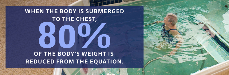 Woman in Pool with text When the body is submerged to the check 80% of the body's weight is removed from the equation